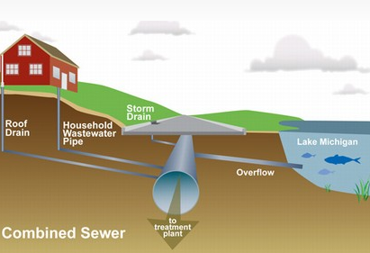 Combined Sewer Diagram