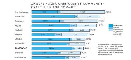 Home Ownership Cost Comparison Graph