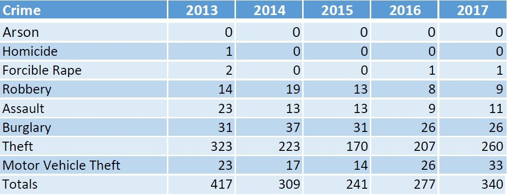 5 year crime statistics 2013 to 2017