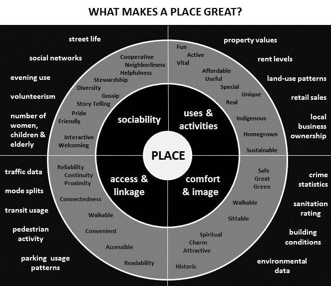 what makes a place great 1 23 15